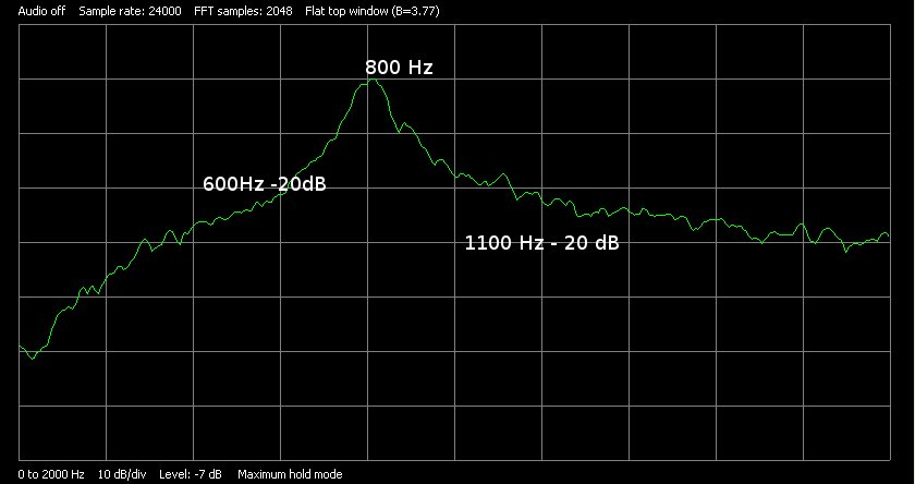Audio CW filtr